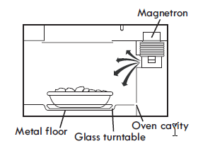 HOW YOUR MICROWAVE OVEN WORKS