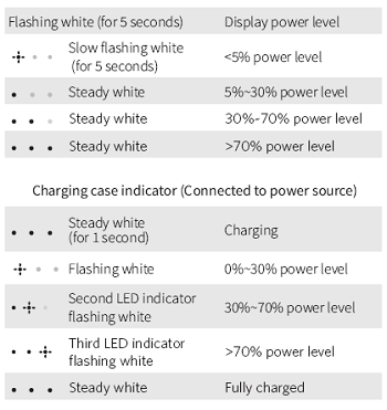 Charging case indicator (When opened or closed)