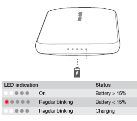 Battery charging indication