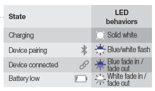 LED Behaviors