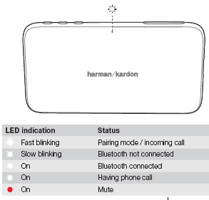 Main LED indication