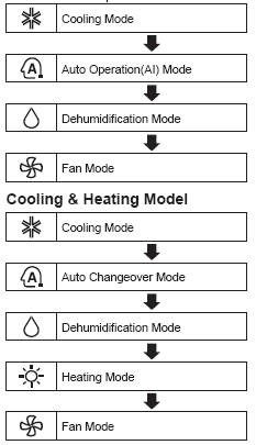 Cooling Only Model