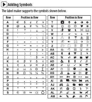 Adding Symbols