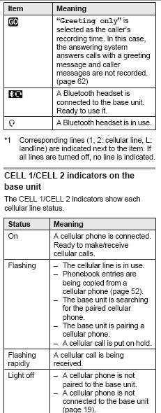 Display/Indicators