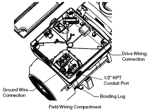 Field Wiring Compartment