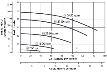 Flow Pump Performance Curve