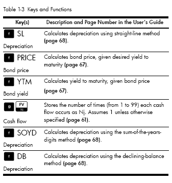Table 1-3 Keys and Functions