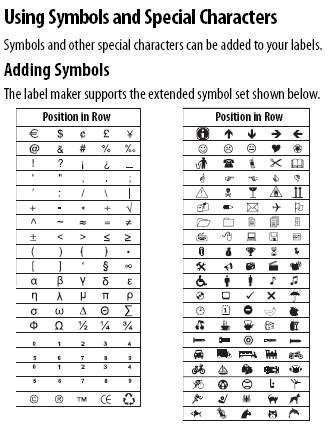 Using Symbols and Special Characters