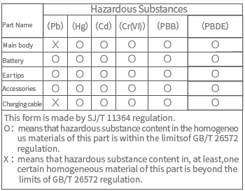 Hazardous substances and their contents in the item