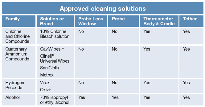 Approved cleaning solutions