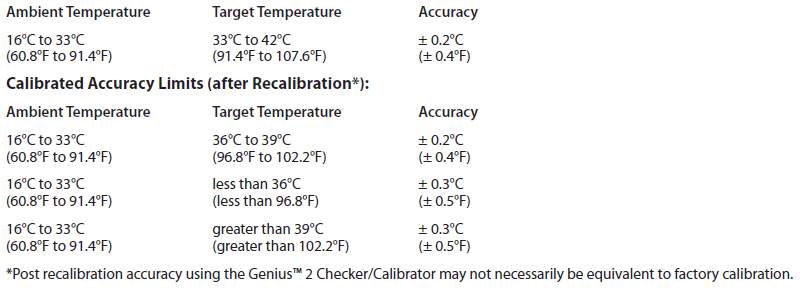 Calibrated Accuracy Limits: