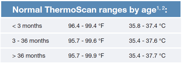 Normal ThermoScan