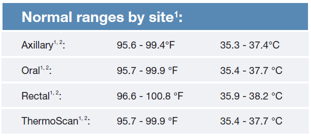 Normal ranges by site