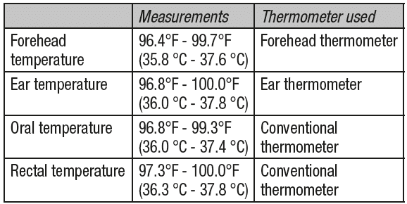 Normal temperature range with various thermometers