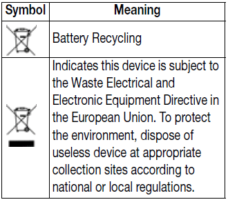 Symbols on the device