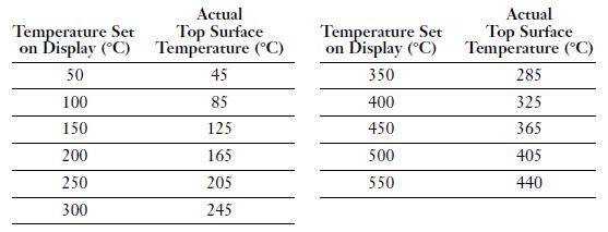 Temperature Set
