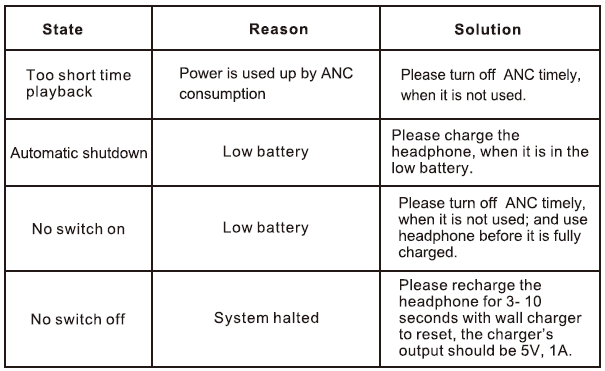 Common Issues and solution