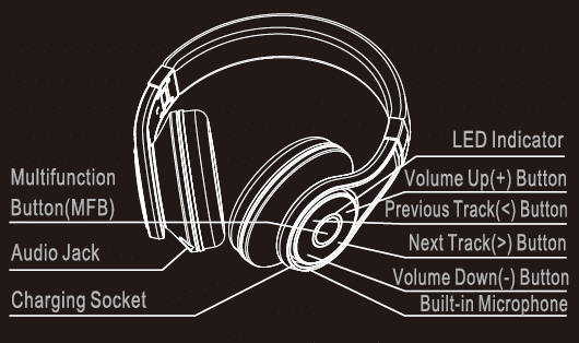 Headset Overview