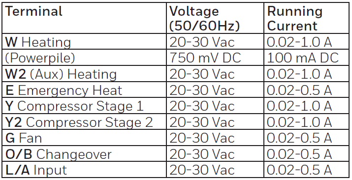 Electrical Ratings