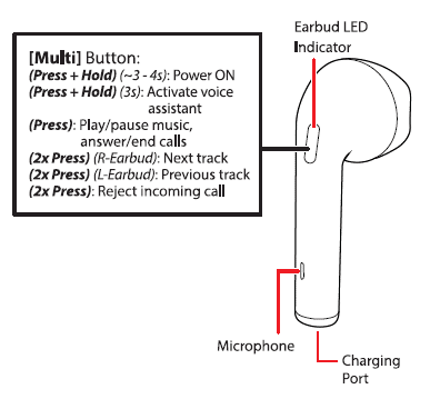 Location of Controls