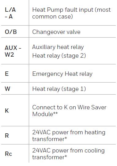 Wiring terminal designations