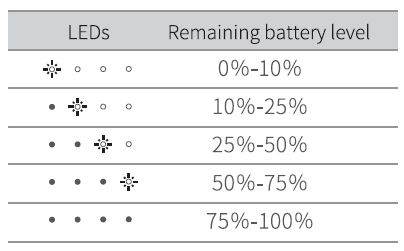 Battery level display in charging