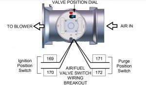 Air/Fuel Valve Purge and Ignition Switch Locations