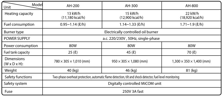 Airrex Infrared Heater AH-200-300-800 - TECHNICAL SPECIFICATIONS