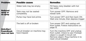 FIG 45 Troubleshooting