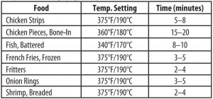 FIG 5 FRYING TIME AND TEMPERATURE
