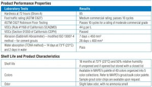 FIG 7 Product Performance Properties