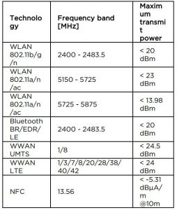 FIG 8 Compliance with the Radio Equipment Directive