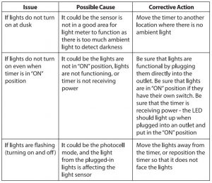 FIG 9 Troubleshooting