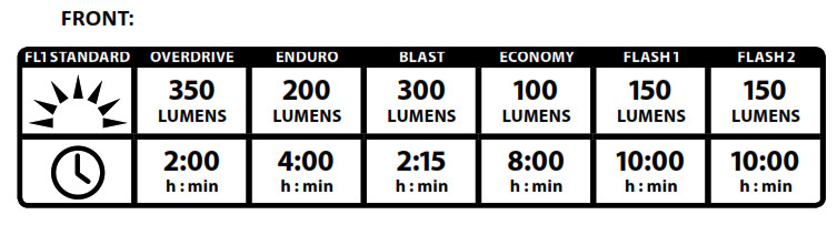 Lezyne LED Light - Run Times and Modes