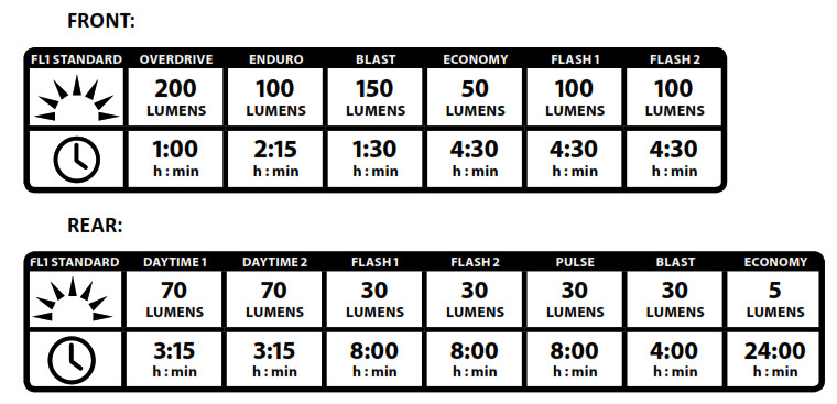 Lezyne LZ7 Micro LED Light - Run Times and Modes