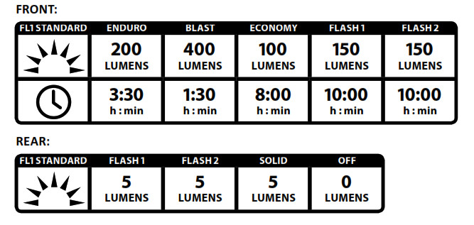 Lezyne LZ8 LED Mac Duo Light - Run Times and Modes