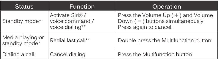 MEELECTRONICS Bluetooth Wireless Headphones X7 - Additional Functionality