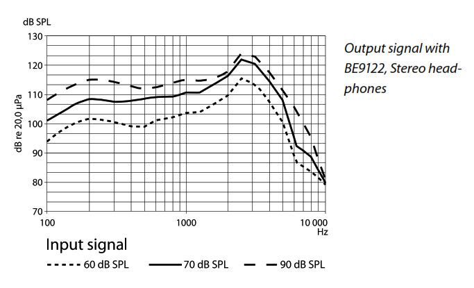 Output signal with BE9122, Stereo head- phones