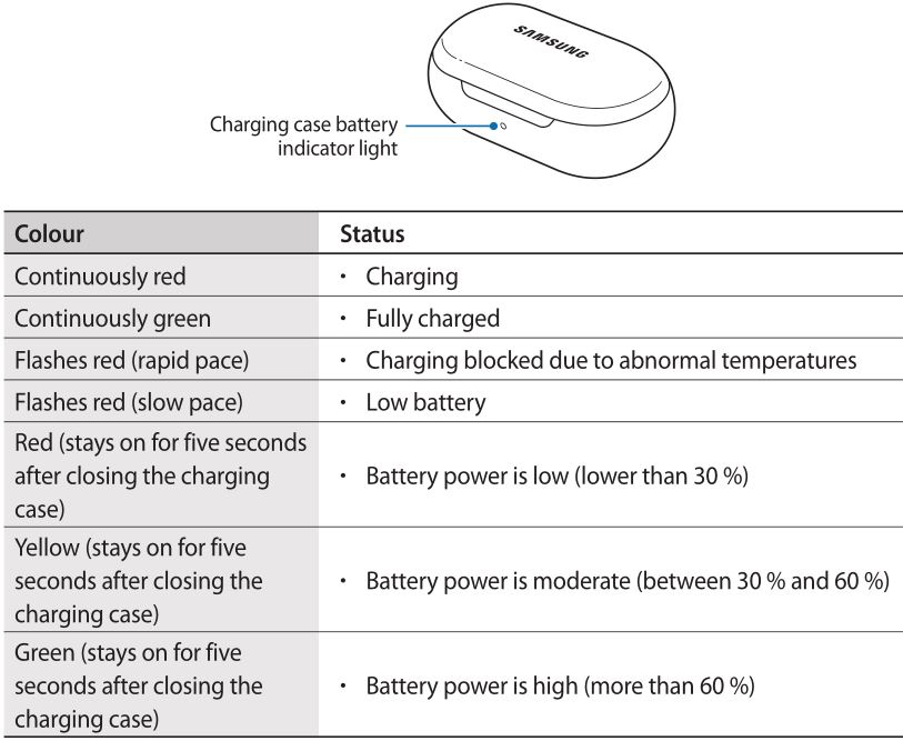 Samsung Galaxy Earbuds - Charging case battery indicator light