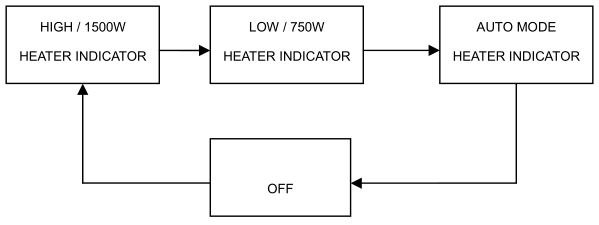 Travis 564 Electric Fireplace-Insert - Heat control button